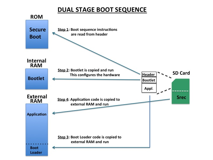 Dual Stage Boot