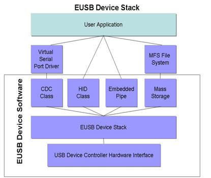 Embedded USB Device diagram