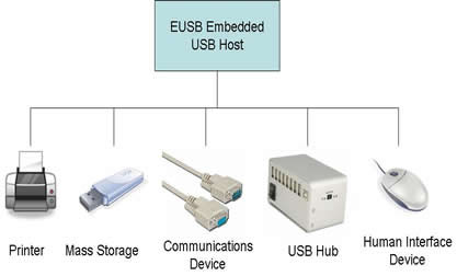 Embedded USB Host diagram
