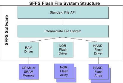 SFFS Flash File System