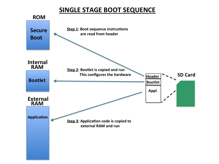 Single Stage Boot