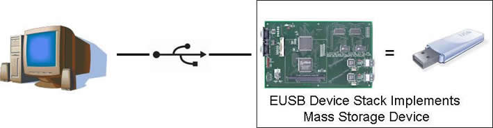 USB Mass Storage Device