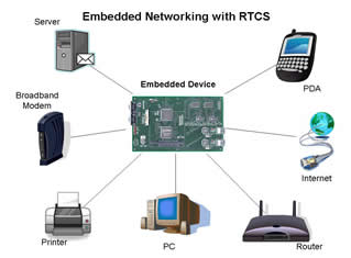Embedded Networking