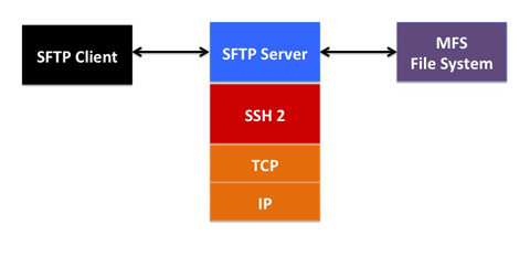 SFTP Server Block Diagram